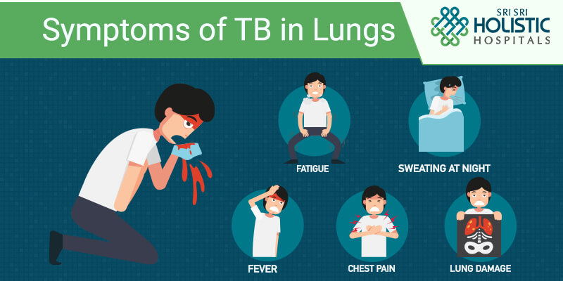 Symptoms of TB in Lungs